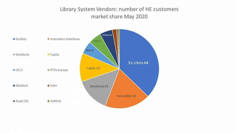 library_systems_market_share_may_2020.jpg